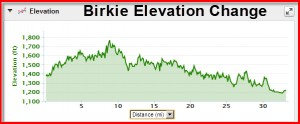 Birkie-Elevation-Change